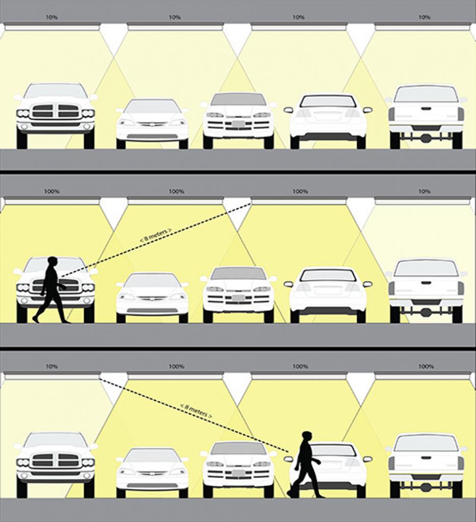Baiyiled parkeergarage SMARTLED verlichting uitgelegd